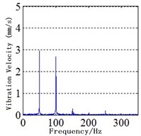 Spectra of MPPUA and vibration: a)-d) MPPUA under normal condition, 12.5 % SAGE and 10 % RITSC, 25.0 % SAGE and 10 % RITSC, and 37.5 % SAGE and 10 % RITSC, respectively, while e)-h) stator vibrations under normal condition, 12.5 % SAGE and 3 % RITSC, 25.0 % SAGE  and 3 % RITSC, and 37.5 % SAGE and 3 % RITSC, respectively