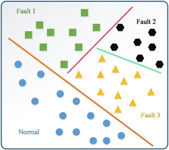 Multi-classification of WELLSVM