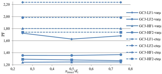Variation of performance function against index displacement under near-fault motions