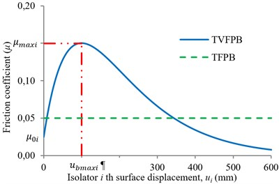 Comparison between friction coefficient of the sliding surfaces of TVFPB and TFPB