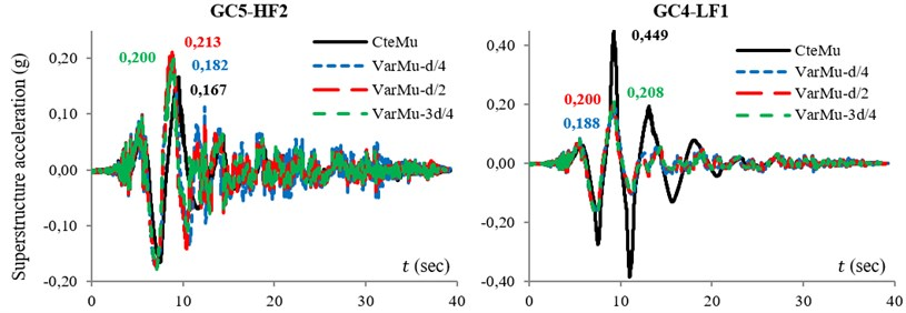 Response of system under IVA5: a) hysteresis loop of isolators, b) variation of superstructure acceleration