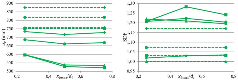 Variation of bearing displacement and SDF against index displacement under near-fault motions