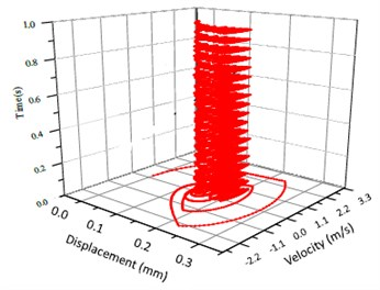 Vibration trajectory of a pair of hypoid gears (n=1,311 rpm, Tp= 284 Nm, b=0.1 mm)