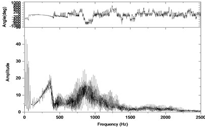 Relative vibration velocity of a pair of hypoid gears (n=1,311 rpm, Tp= 284 Nm, b=0.1 mm)