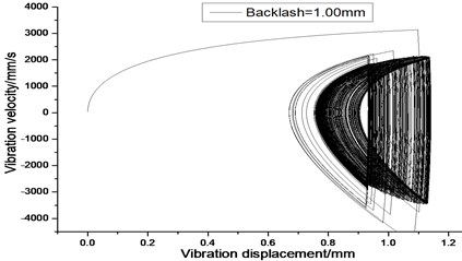 Vibration trajectory of a pair of hypoid gears (n=1,311 rpm, Tp= 284 Nm, b=1.0 mm)