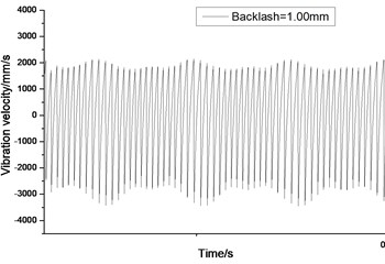 Relative vibration velocity of a pair of hypoid gears (n=1,311 rpm, Tp= 284 Nm, b=1.0 mm)