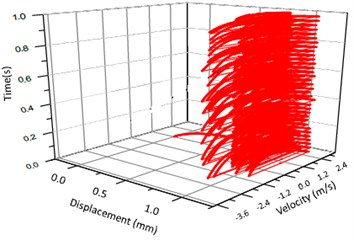 Vibration trajectory of a pair of hypoid gears (n=2,304 rpm, Tp= 76.5 Nm, b=1.0 mm)