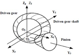 A nonlinear vibration model for a hypoid gear pair
