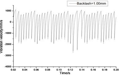 Relative vibration velocity of a pair of hypoid gears (n=2,304 rpm, Tp= 76.5 Nm, b=1.0 mm)