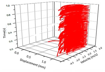 Vibration trajectory of a pair of hypoid gears (n=2,304 rpm, Tp= 153.0 Nm, b=1.0 mm)