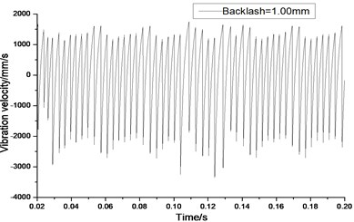 Relative vibration velocity of a pair of hypoid gears (n=2,304 rpm, Tp= 153 Nm, b=1.0 mm)