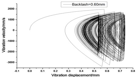 Vibration trajectory of a pair of hypoid gears (n=3,686 rpm, Tp= 96 Nm, b=0.6 mm)