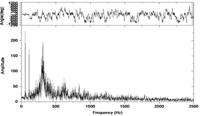 Relative vibration velocity of a pair of hypoid gears (n=3,686 rpm, Tp= 96 Nm, b=0.6 mm)