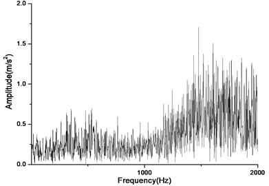 Vibration near the main reducer at starting time (n=2,304 rpm, Tp= 153.0 Nm, b=0.1 mm)