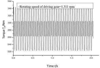 Input torque of driving gear