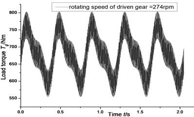 Load torque of driven gear