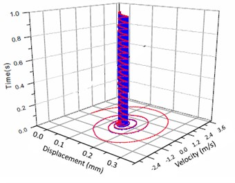 Vibration trajectory of a pair of hypoid gears (n=1,311 rpm, Tp= 284 Nm, b=0.01 mm)