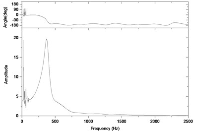 Relative vibration velocity of a pair of hypoid gears (n=1,311 rpm, Tp= 284 Nm, b=0.01 mm)