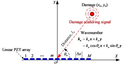 Lamb wave spatial sampling by a linear PZT array