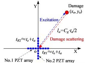 Damage localization based on 2D cross-shaped array