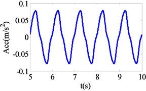 Acceleration response under harmonic excitation
