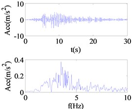 Responses and Fourier spectra under different seismic excitation levels