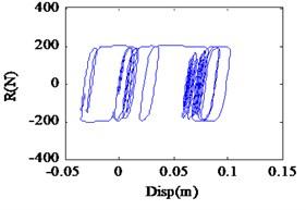 Restoring force curve under different seismic excitation levels