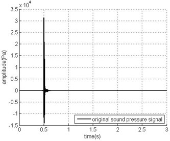 The sound pressure signal in time domain