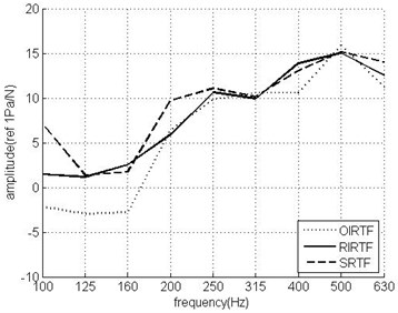 The reciprocity transfer functions from the radiation noise measuring point to the actuator