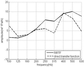 The RIRTF and the direct transfer  function of the actuator