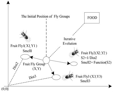 Food finding iterative process of fruit fly swarm