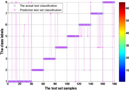 Test set of the actual classification and prediction classification figure  for experimental bearing (EMD)