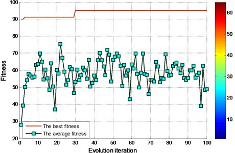 FOA fitness of finding the best parameters of the graph for experimental bearing (EEMD)
