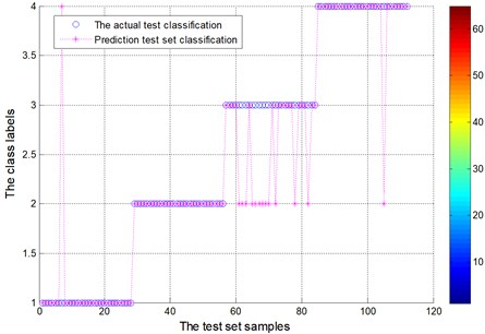 Test set of the actual classification and prediction classification figure  for locomotive bearing (EMD)