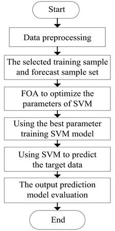 FOA-SVM training steps