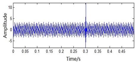 Analog signal time domain waveform figure