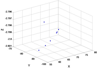 a) 100 iterations of FOA global optimization curve; b) FOA route search trajectory