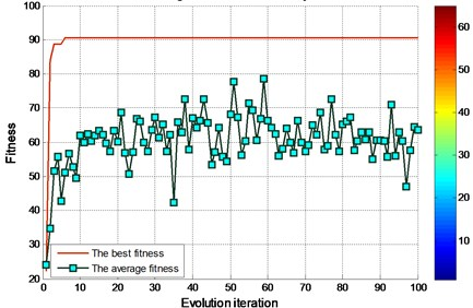 FOA fitness of finding the best parameters of the graph for experimental bearing (EMD)