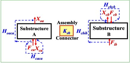 Transfer-functions on two-level of substructures before (a) and after (b) mechanical assembling