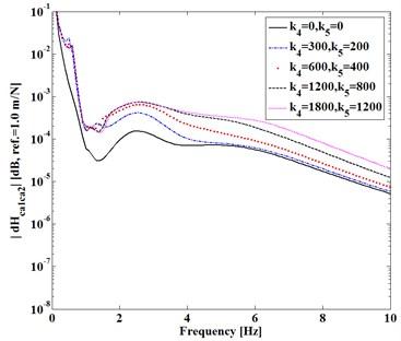 Difference |dHcaca(1,2)| versus (k4, k5)
