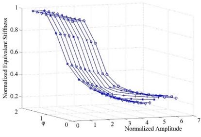 Equivalent stiffness varying along  vibration amplitude of different φ