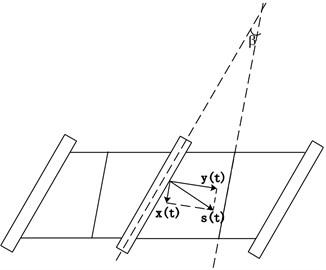 Vibration direction of shroud