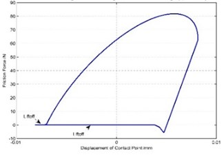 Hysteresis curves of different amplitudes when φ= 45°
