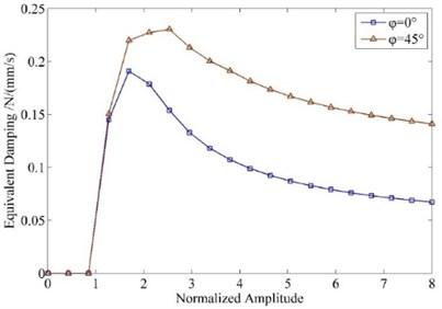 Equivalent damping varying along  vibration amplitude