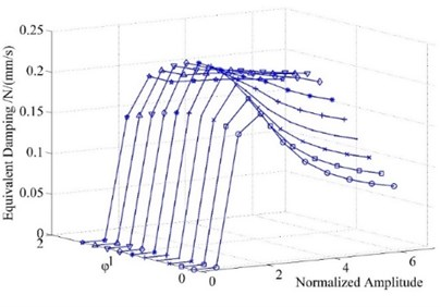 Equivalent damping varying along  vibration amplitude of different φ