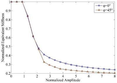 Equivalent stiffness varying along  vibration amplitude