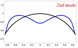 The lowest six mode shapes for single curved Timoshenko beams  with different boundary conditions