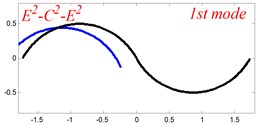 The lowest six mode shapes for two-span curved Timoshenko beams  with different boundary conditions
