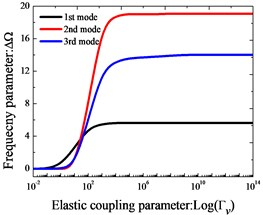 Variation of the frequency parameters ΔΩ versus the elastic restraint  and coupling parameters for Timoshenko beams