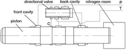 The working principle of gas-liquid united hydraulic impactor